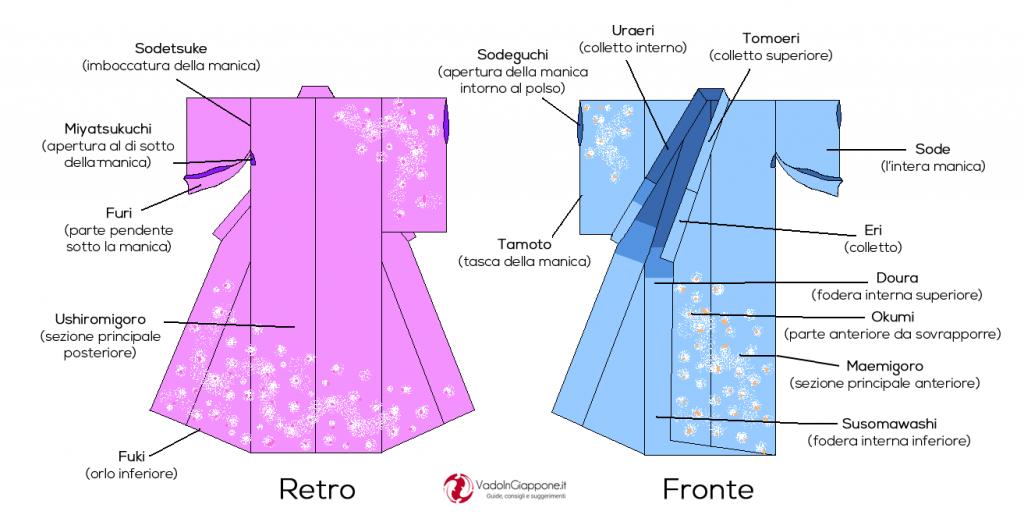 Parti che compongono un kimono