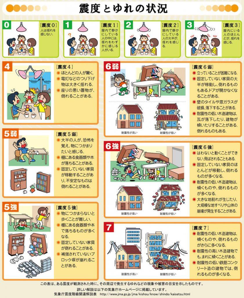 La scala giapponese per la valutazione dei terremori, lo shindo