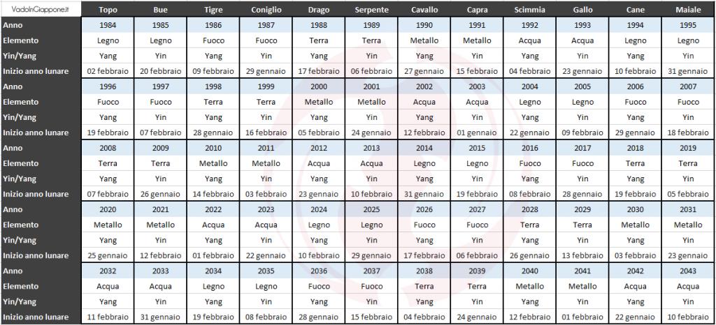 Ciclo sessagenario dell'oroscopo giapponese: dal 1984 al 2043