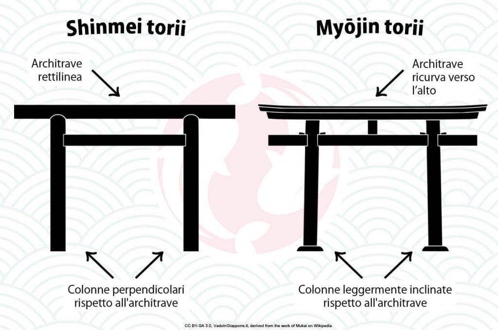 Forme e tipologie dei torii