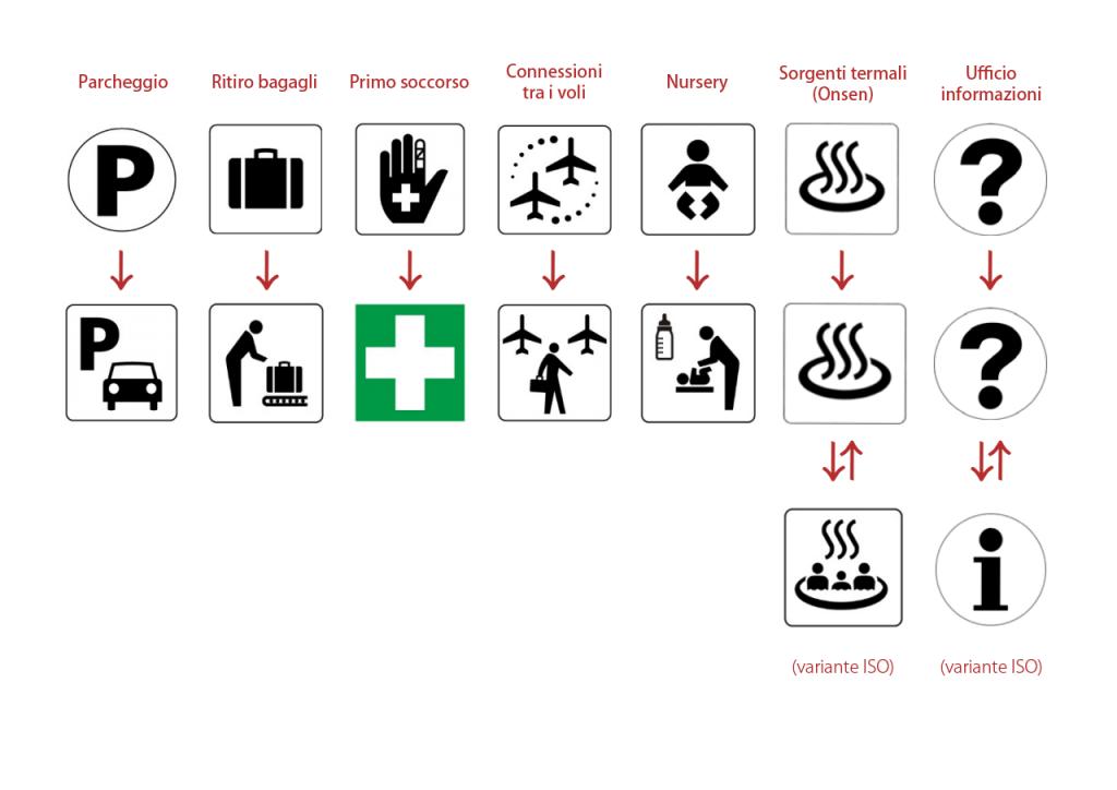 Modifiche dei simboli per i servizi pubblici giapponesi